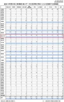 旭化成建材マンション一覧リストの神奈川県.jpg